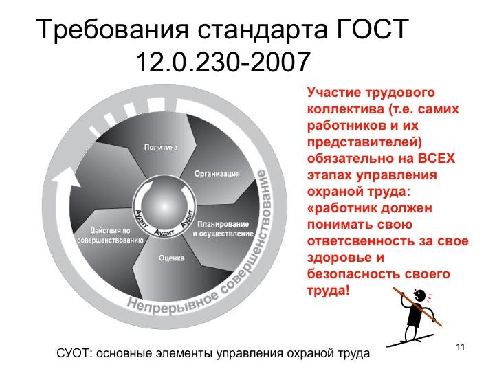 Схема СУОТ
