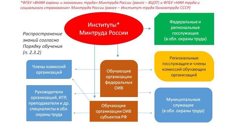 схема обучения